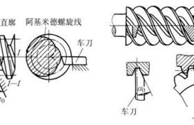 阿基米德蜗杆传动——ZA型