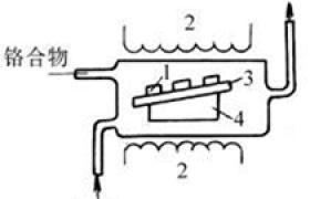 气相沉积法涂覆技术类型