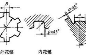 矩形花键(动连接)强度校核计算方法